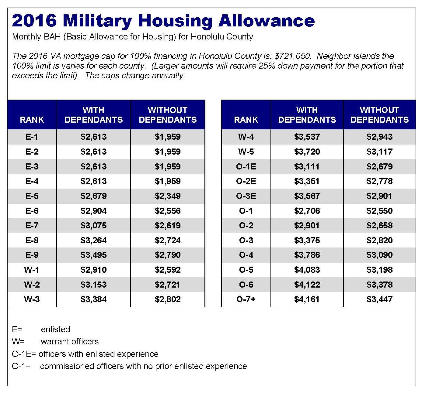 Basic Allowance for Housing (BAH) for 2016 - Hawaii VA ...